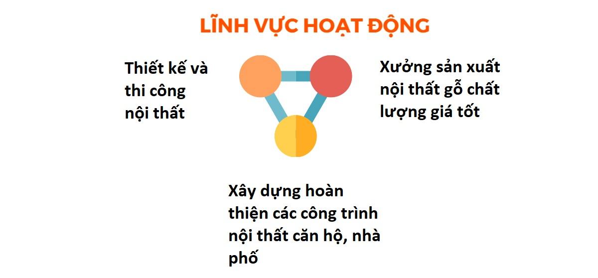 Lĩnh vực hoạt động chuyên môn của công ty thiết kế thi công nội thất Nam Việt